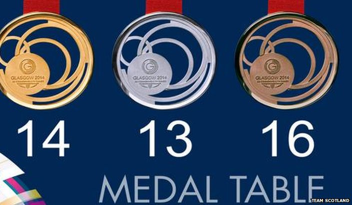 Team Scotland medal graphic