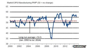 Chart showing manufacturing output over the last year