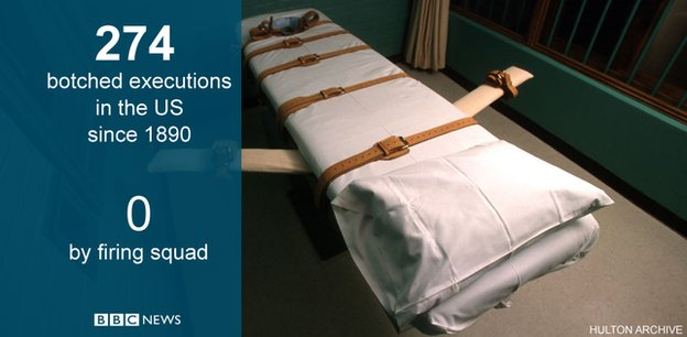 America's 'inexorably' botched executions