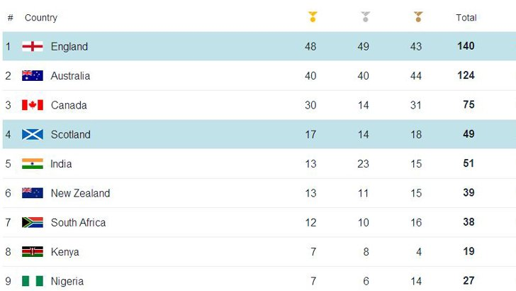 Medal table 1 August