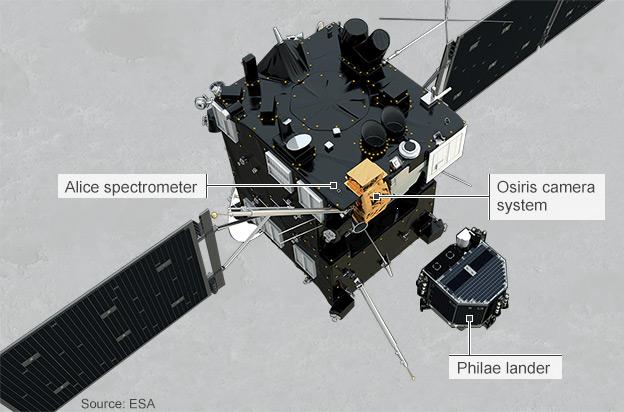 instruments on Rosetta