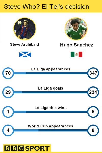 Steve Archibald v Hugo Sanchez