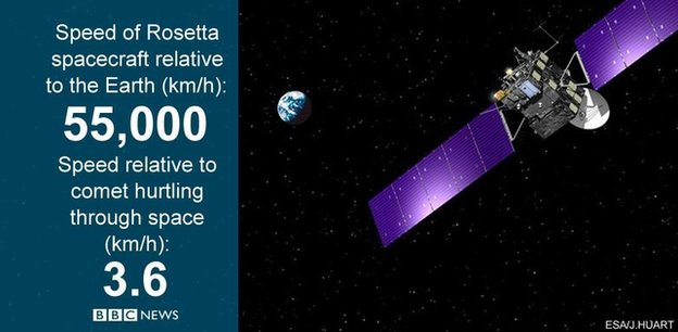 Rosetta and Earth graphic