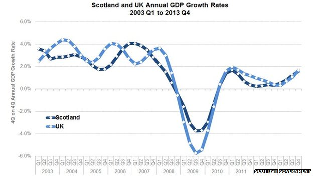 Scottish government figures