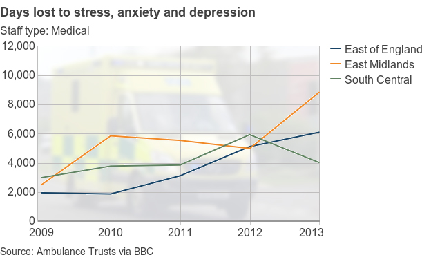 The BBC graphic shows the increase in stress among ambulance workers in the East