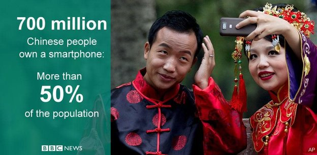 Smartphones in China graphic