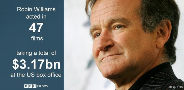 Robin Williams graphic