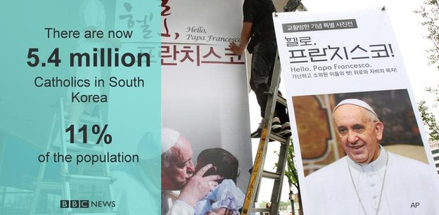 Catholicism in South Korea graphic