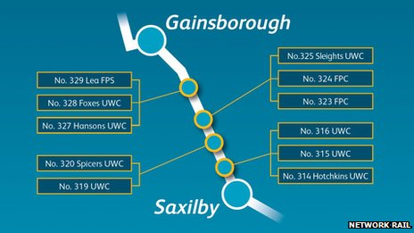 Crossings between Gainsborough and Saxilby