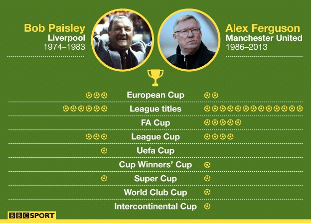 Bob Paisley's record compared to Sir Alex Ferguson's record