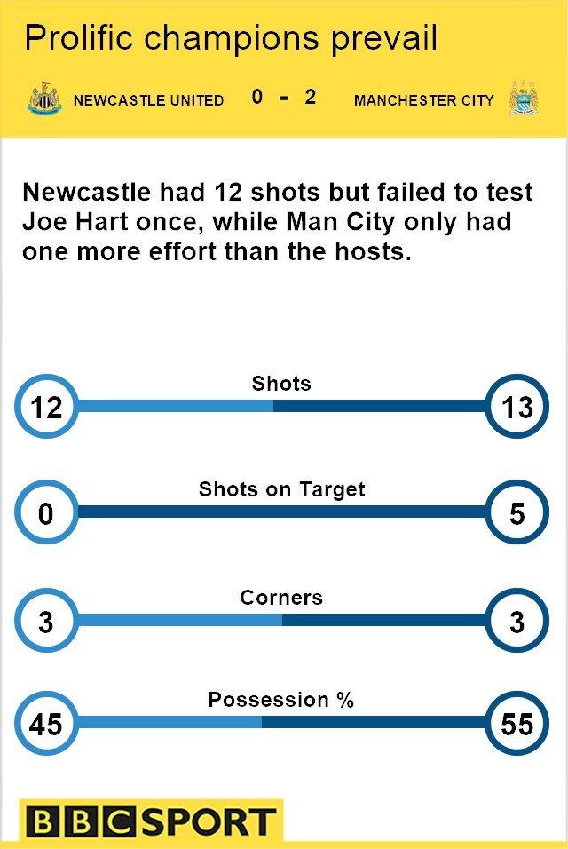 Match stats