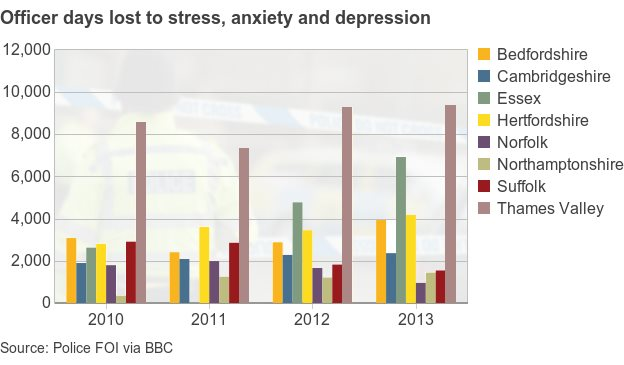 The BBC graphic shows the number of days lost to stress by police forces in the East of England