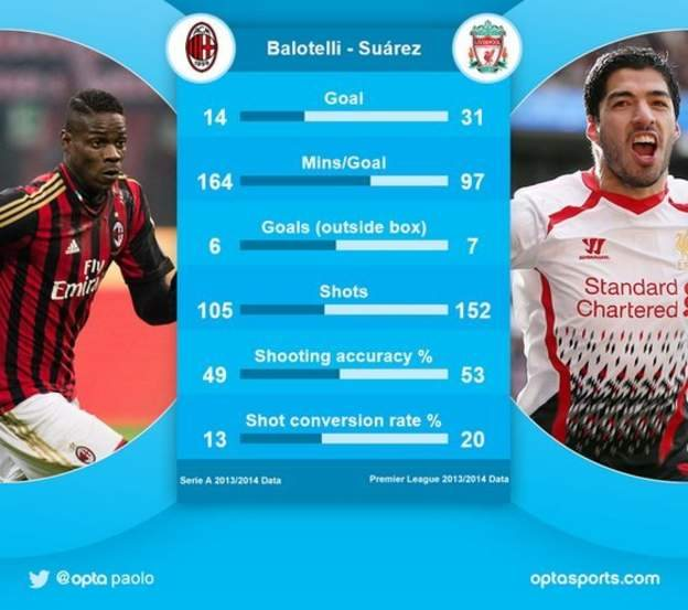 Balotelli and Suarez comparisons