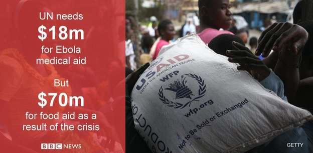 Ebola food crisis graphic