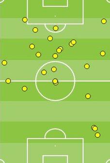 Sanchez touches v Everton
