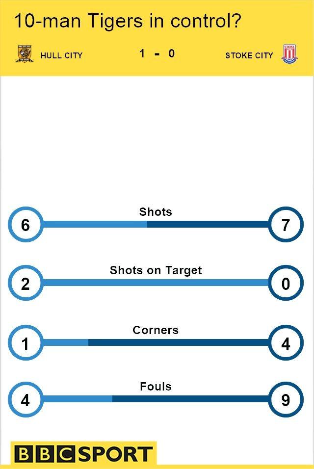 Hull City 1-0 Stoke City