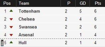 Tottenham 4-0 QPR