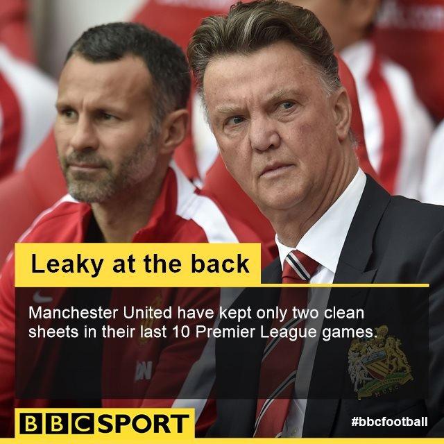 Sunderland 1-1 Man Utd