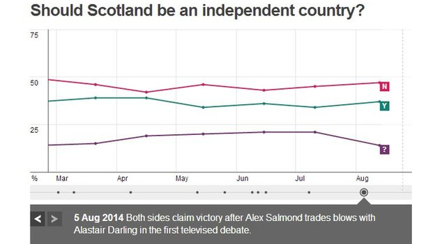 Many polling companies took polls after the STV debate. You can look through them using our poll tracker