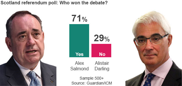 Alistair Darling and Alex Salmond debate, snap poll