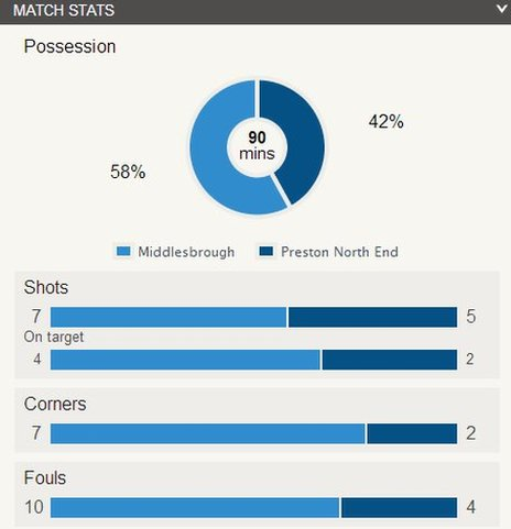 Middlesbrough v Preston match stats