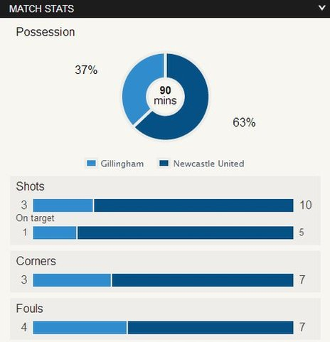 Gillingham v Newcastle match stats