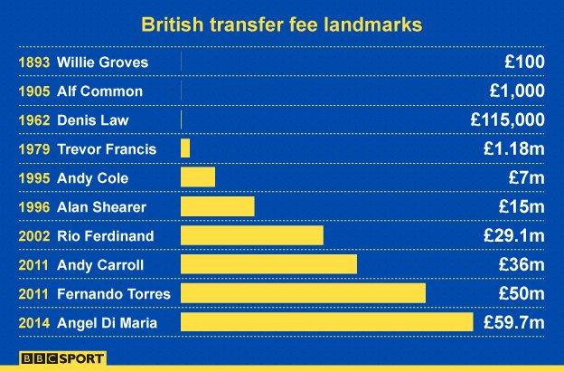 Transfer fee landmarks