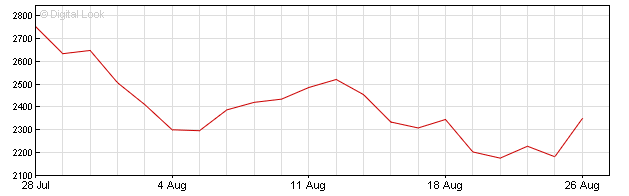 Asos share price graph