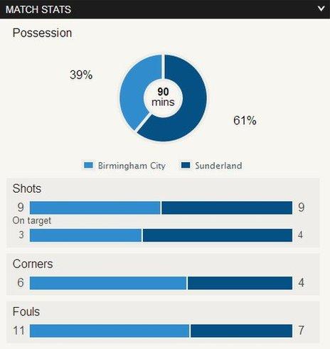 Birmingham v Sunderland stats