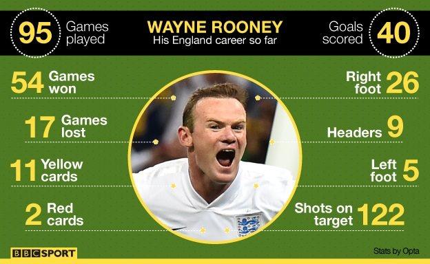 Wayne Rooney's England statistics