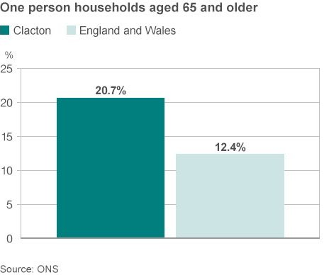 One person households in Clacton graphic