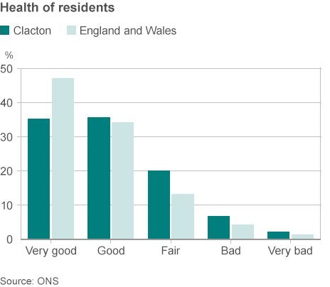 Health of Clacton's residents graphic