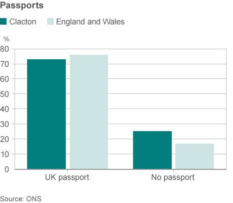 Passport ownership in Clacton graphic