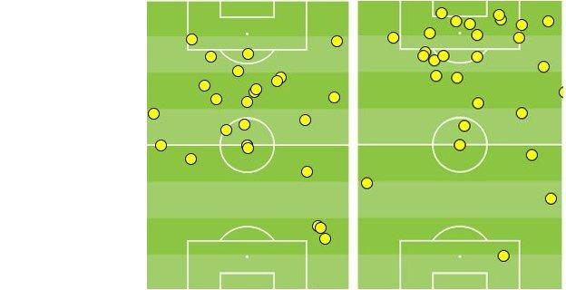 Alexis Sanchez and Olivier Giroud touches vs Everton