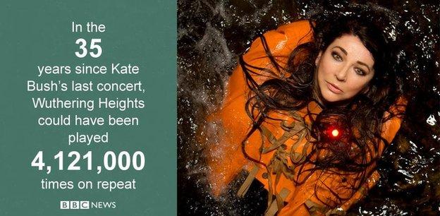 Kate Bush graphic