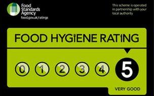 Food hygiene certificate