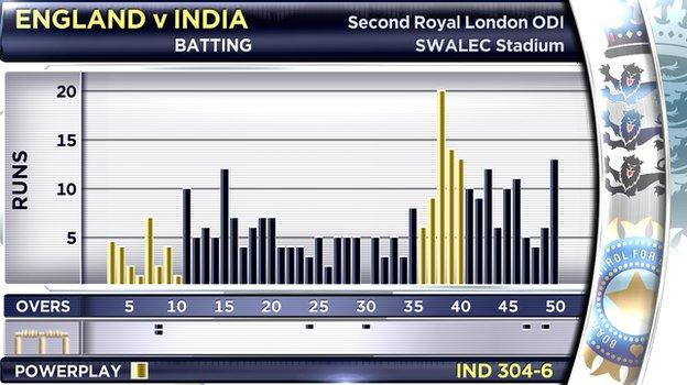 """A """"Manhattan"""" graphic of the second England v India ODI"""