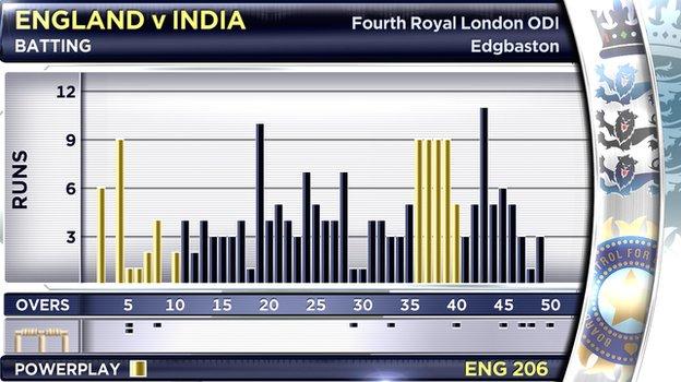 """A """"Manhattan"""" graphic of the fourth England v India ODI"""