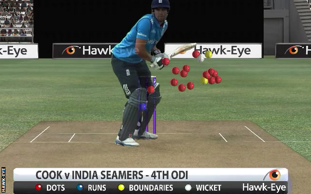 Graphic: Alastair Cook against seamers in 4th ODI