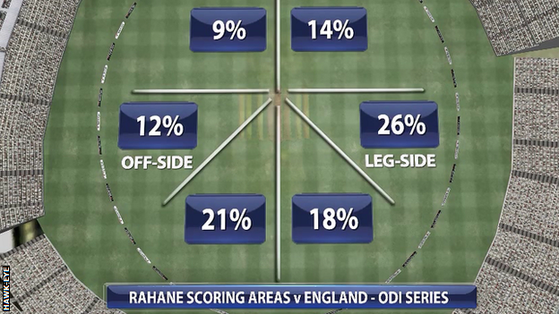 Graphic: Ajinkya Rahane's scoring areas against England