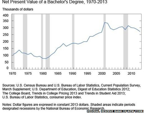 Net present value of a bachelor's degree chart