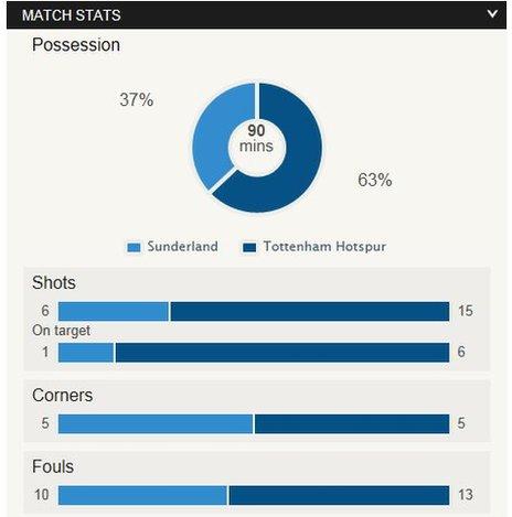 Sunderland v Tottenham match stats