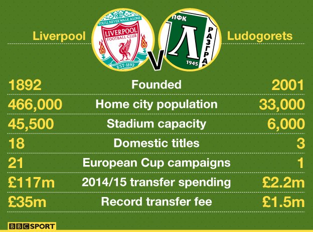 Liverpool v Ludogorets graphic