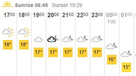 Weather for Liverpool