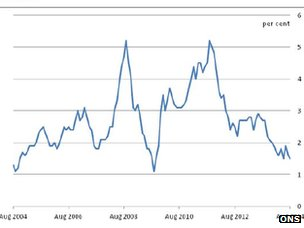 Chart showing falling inflation