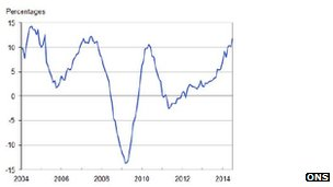 A chart showing house price growth over 10 years
