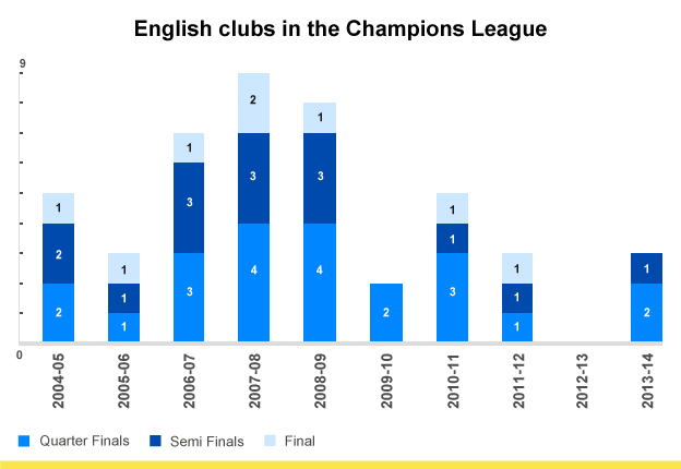 English clubs in the Champions League
