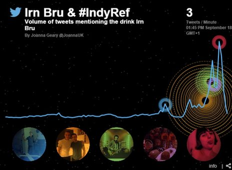 Graph showing tweets about Irn Bru soaring