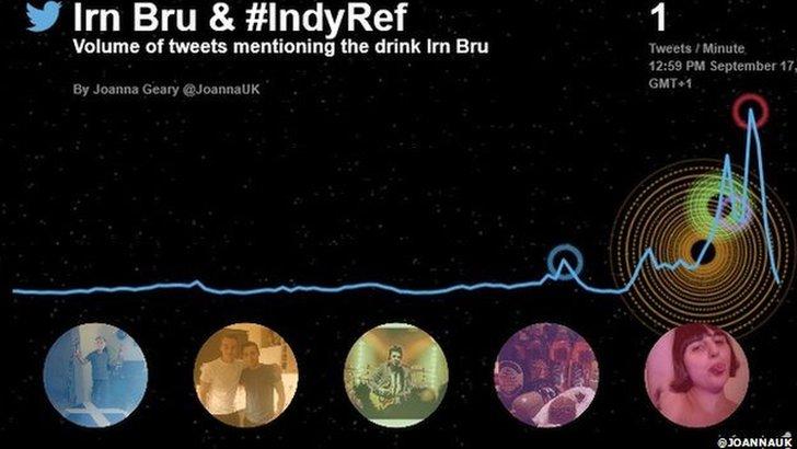 #IndyRef