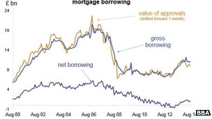 Graph showing mortgage lending since August 2000